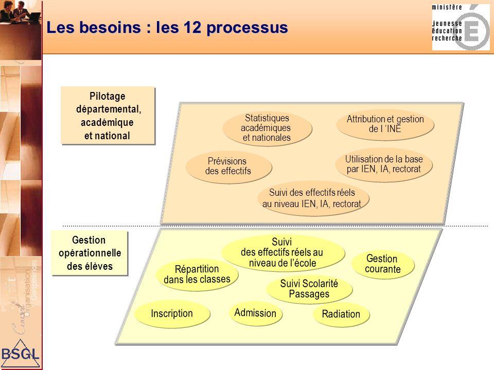 Les besoins : les 12 processus
