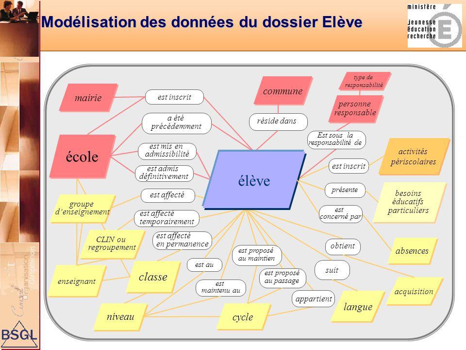 Modélisation des données du dossier Elève