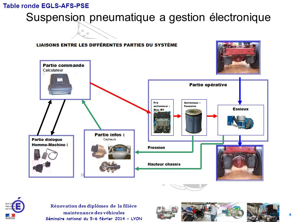Suspension pneumatique a gestion électronique
