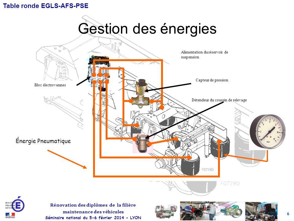 Gestion des énergies Énergie Pneumatique