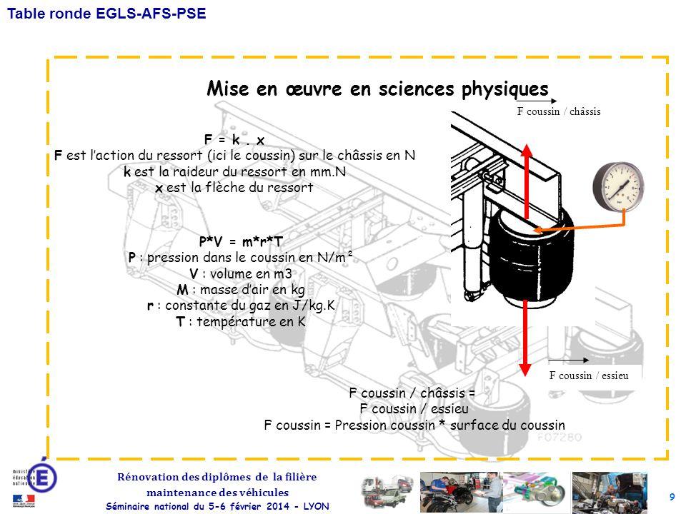 Mise en œuvre en sciences physiques