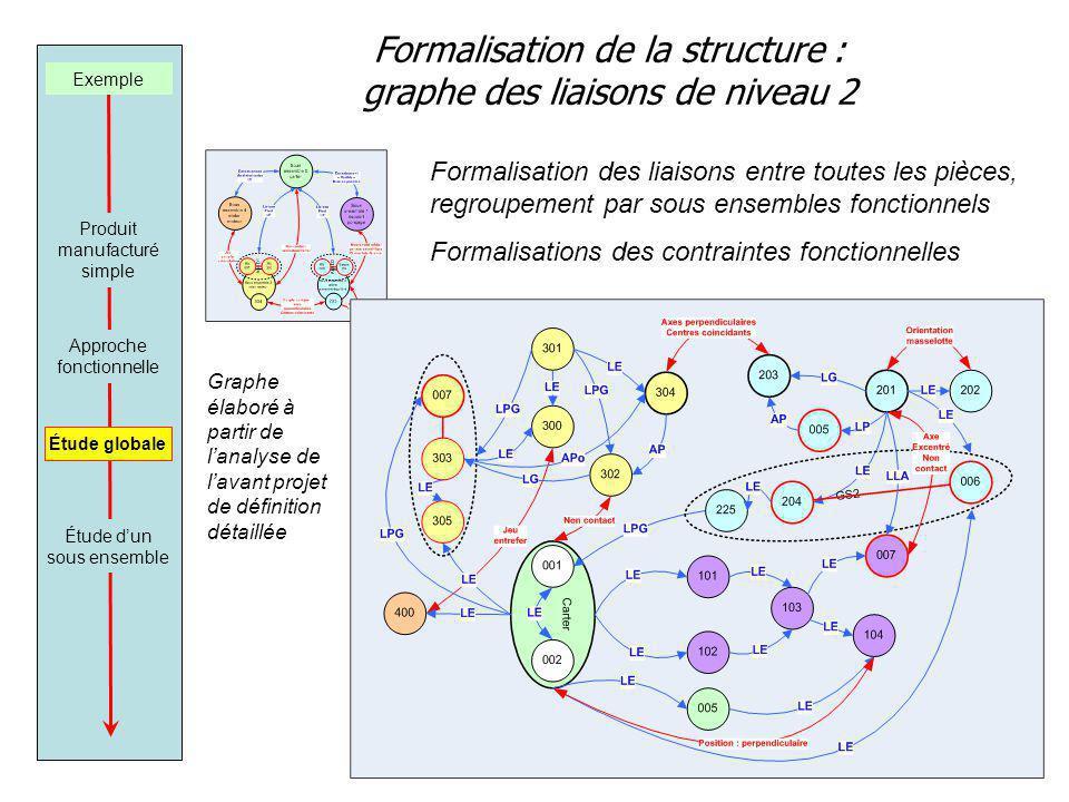 Formalisation de la structure : graphe des liaisons de niveau 2