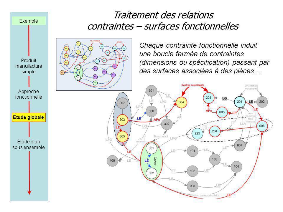 Traitement des relations contraintes – surfaces fonctionnelles