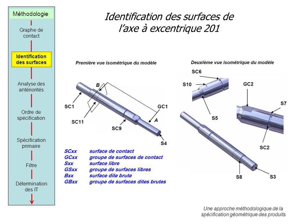 Identification des surfaces de l'axe à excentrique 201