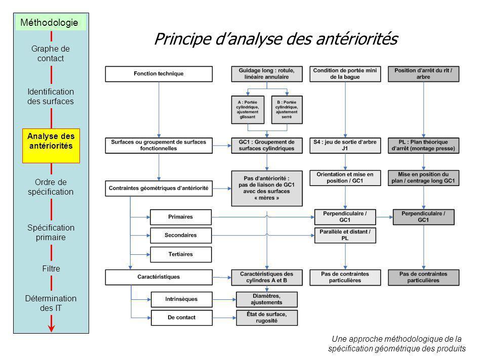 Analyse des antériorités