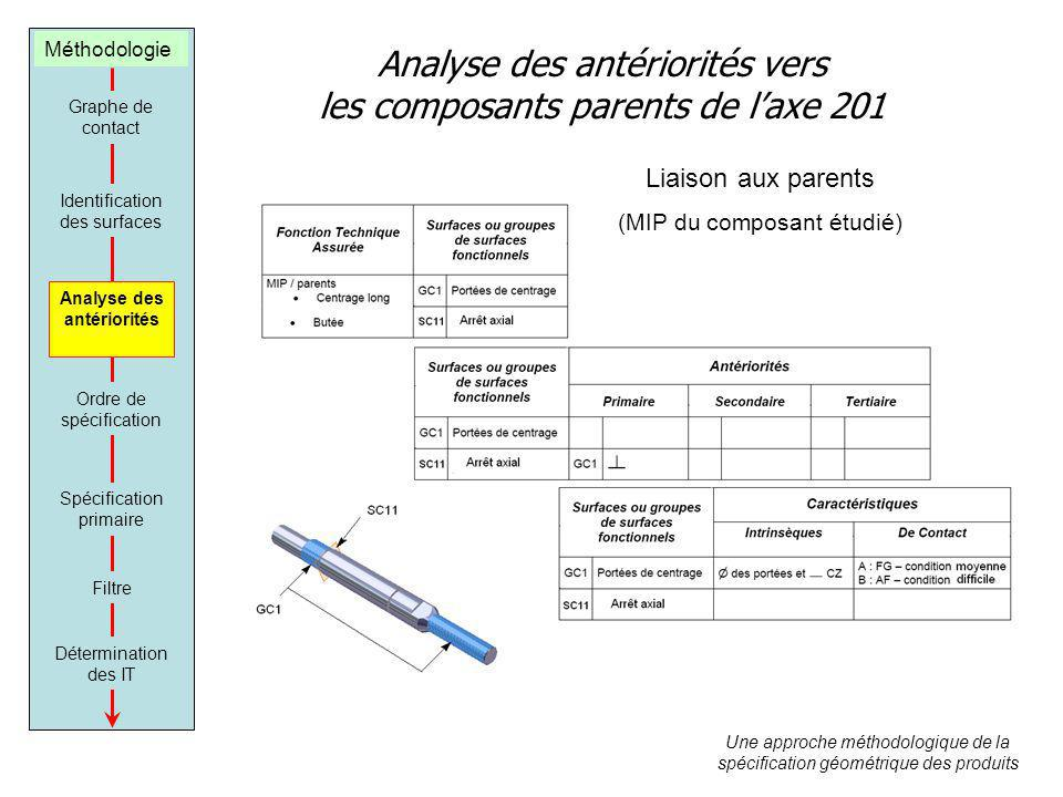 Analyse des antériorités vers les composants parents de l'axe 201