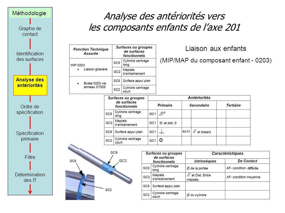 Analyse des antériorités vers les composants enfants de l'axe 201