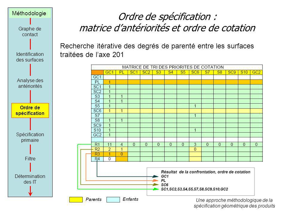 Ordre de spécification : matrice d'antériorités et ordre de cotation