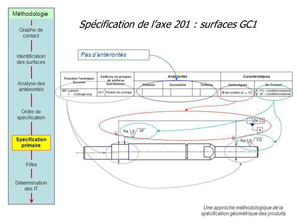 Spécification de l'axe 201 : surfaces GC1