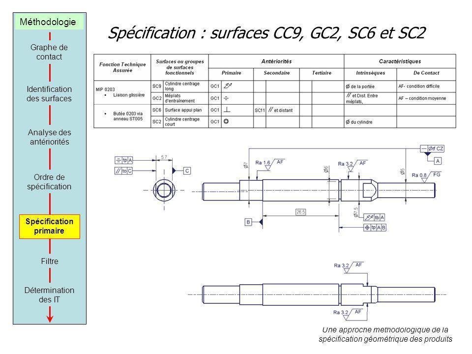 Spécification : surfaces CC9, GC2, SC6 et SC2