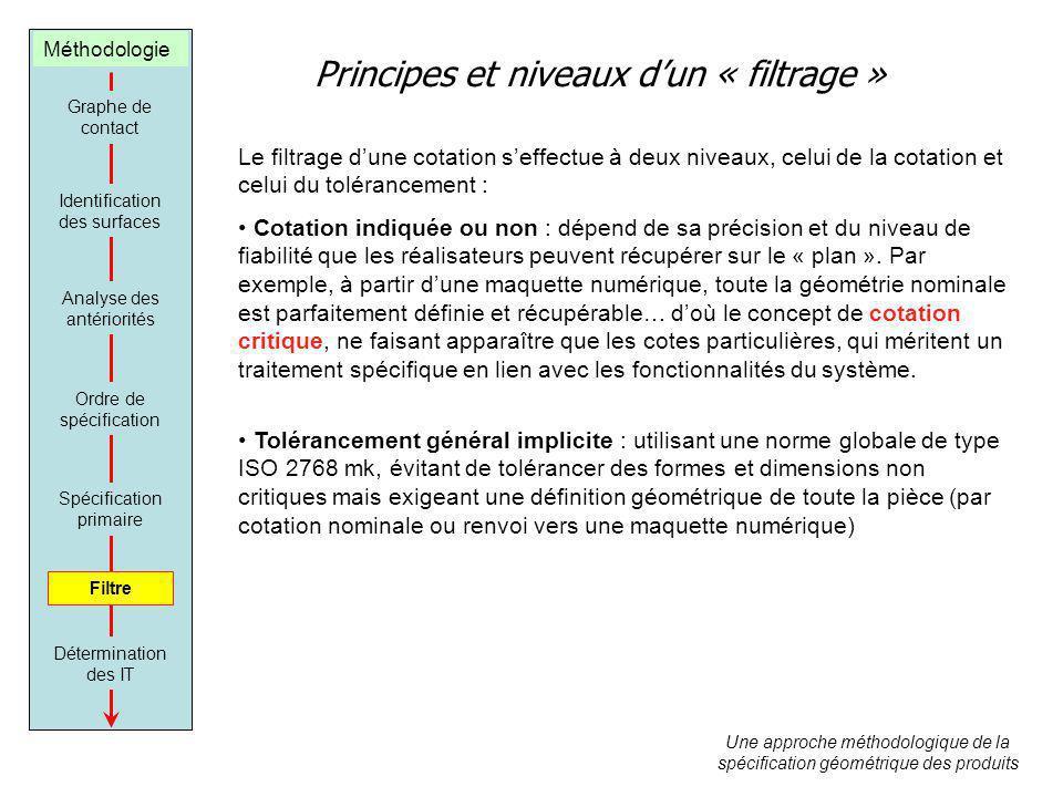Principes et niveaux d'un « filtrage »