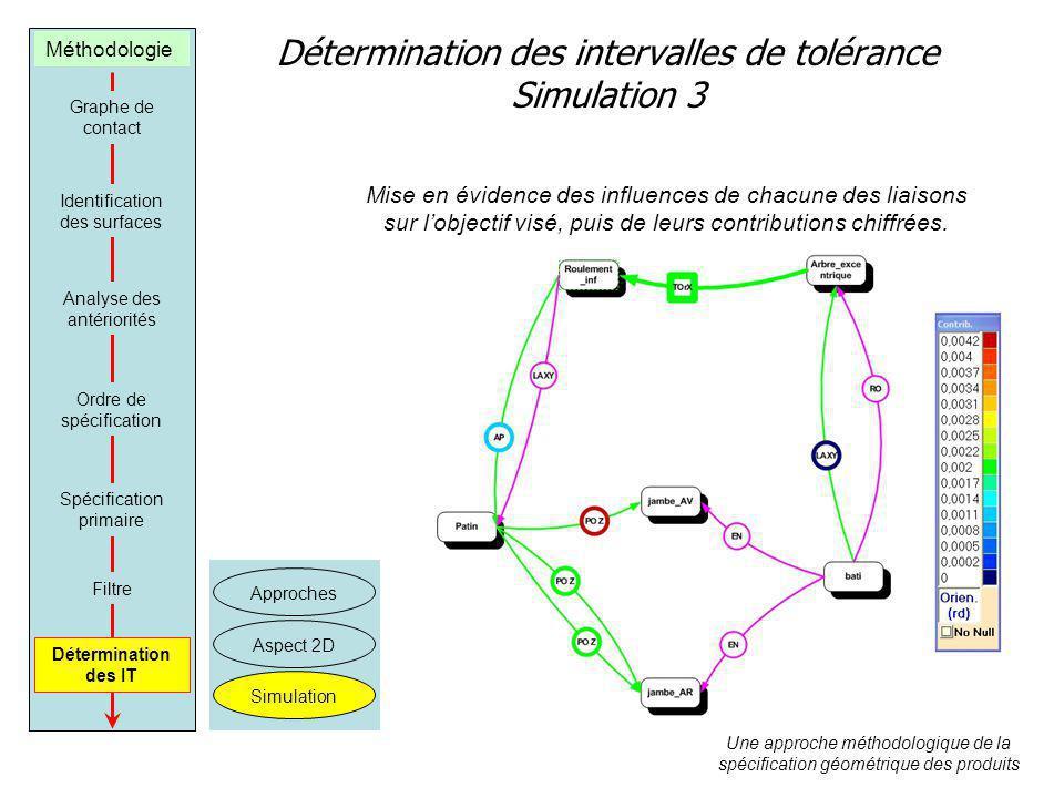 Détermination des intervalles de tolérance Simulation 3