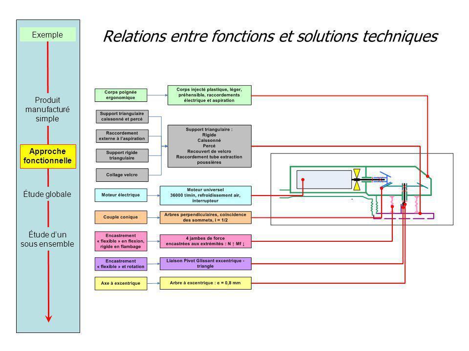 Relations entre fonctions et solutions techniques