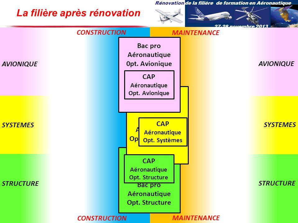 La filière après rénovation Bac pro Aéronautique Opt. Structure