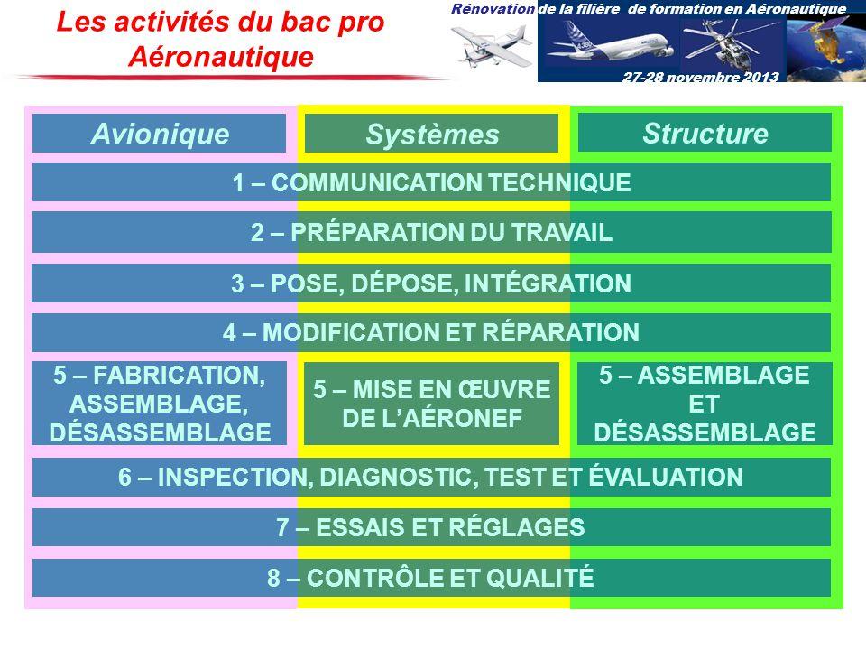 Les activités du bac pro Aéronautique Avionique Systèmes Structure