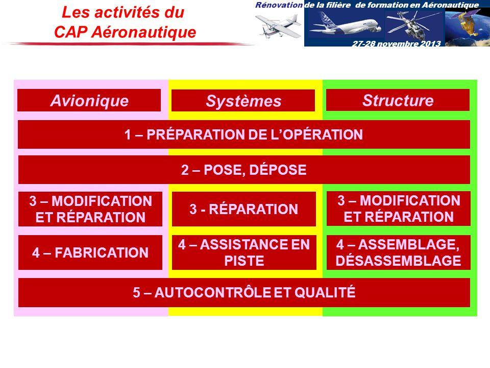 Les activités du CAP Aéronautique Avionique Systèmes Structure