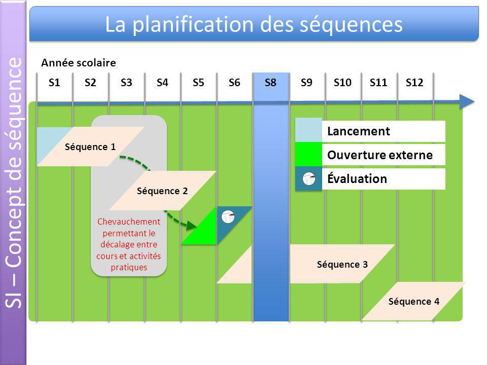 SI – Concept de séquence La planification des séquences