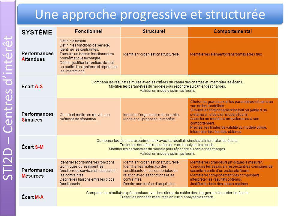 STI2D – Centres d'intérêt Une approche progressive et structurée