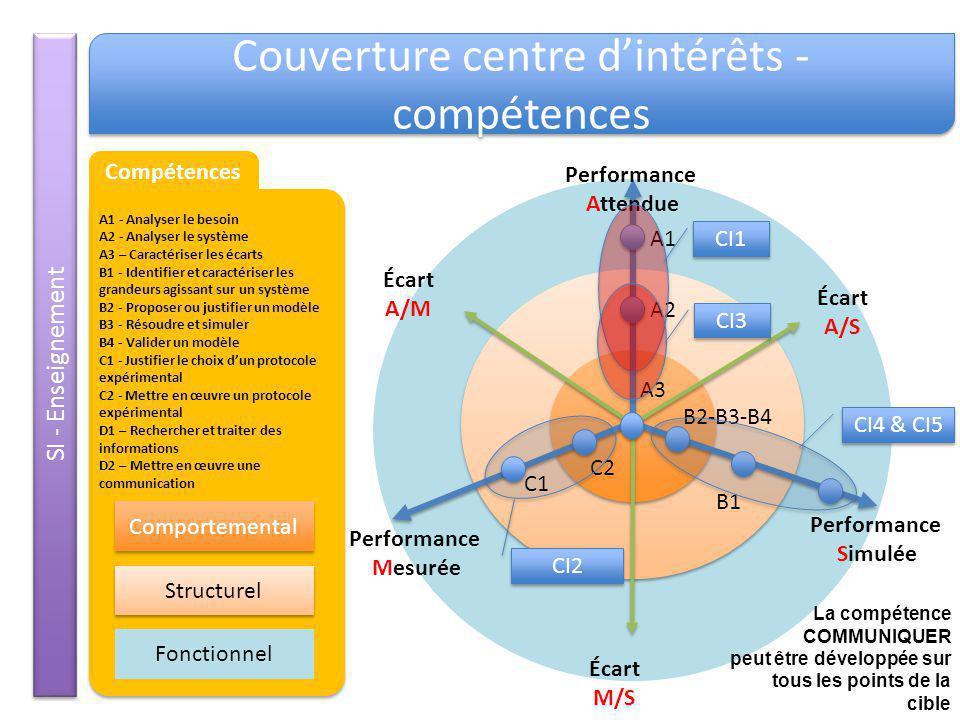 Couverture centre d'intérêts -compétences