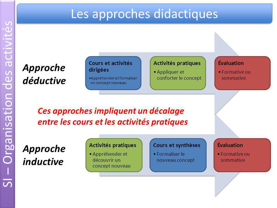 SI – Organisation des activités Les approches didactiques
