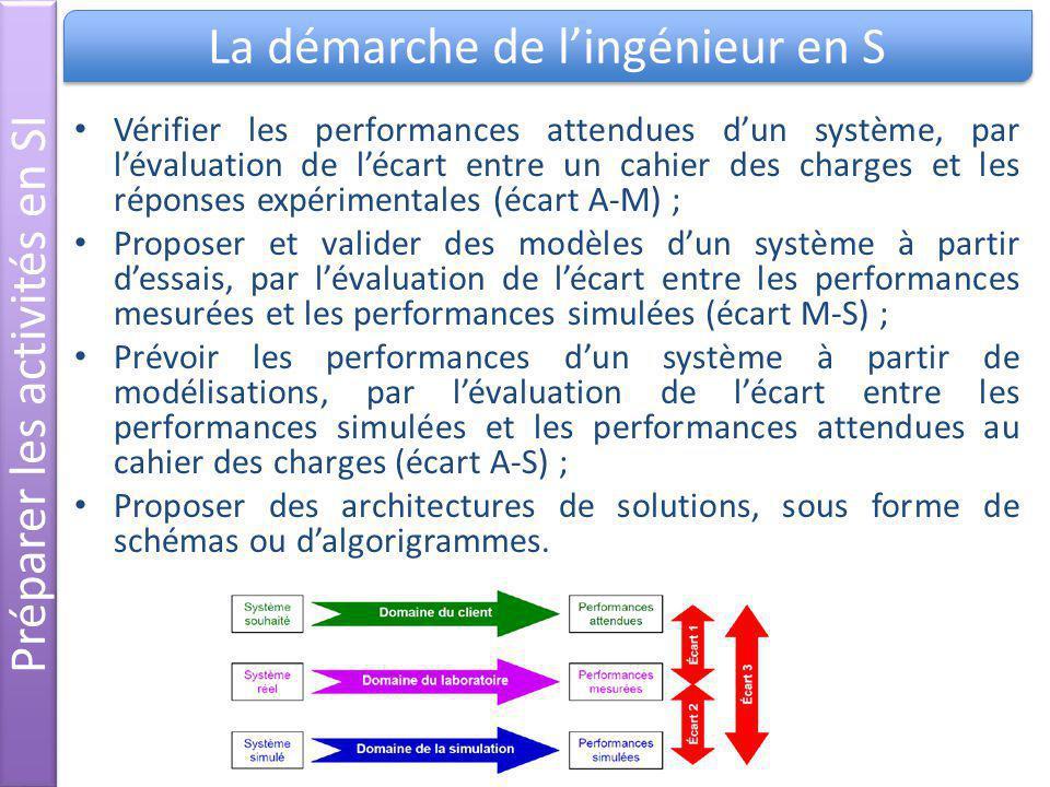 Préparer les activités en SI La démarche de l'ingénieur en S