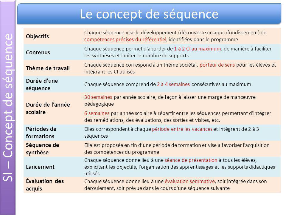 SI – Concept de séquence