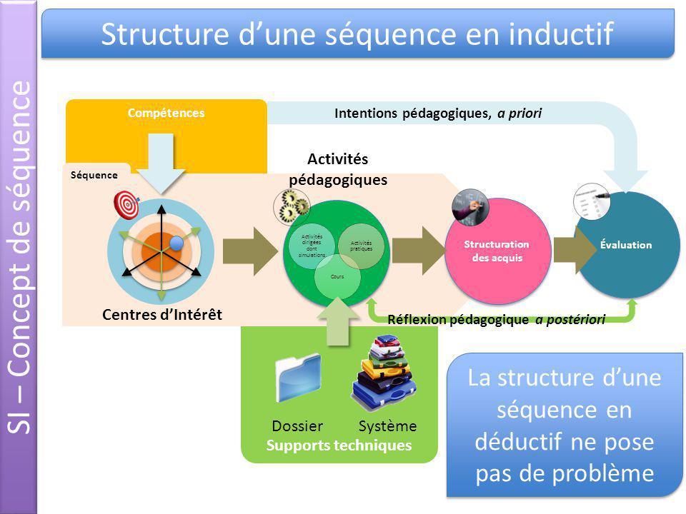SI – Concept de séquence Structure d'une séquence en inductif