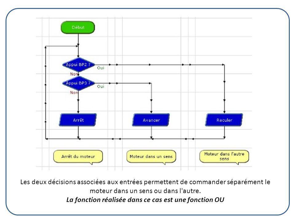 Les deux décisions associées aux entrées permettent de commander séparément le moteur dans un sens ou dans l autre.