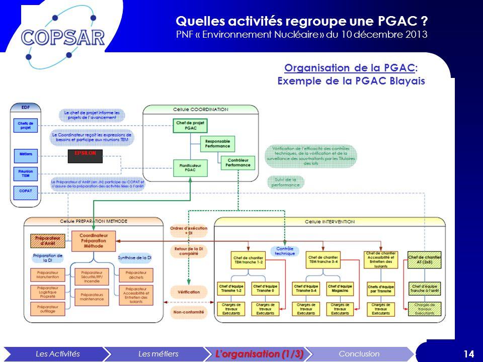 Organisation de la PGAC: Exemple de la PGAC Blayais