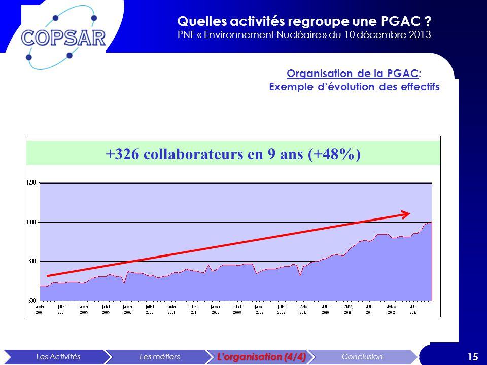 Organisation de la PGAC: Exemple d'évolution des effectifs