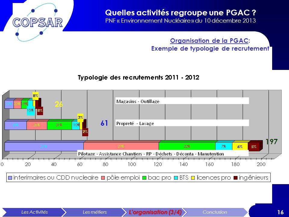 Organisation de la PGAC: Exemple de typologie de recrutement