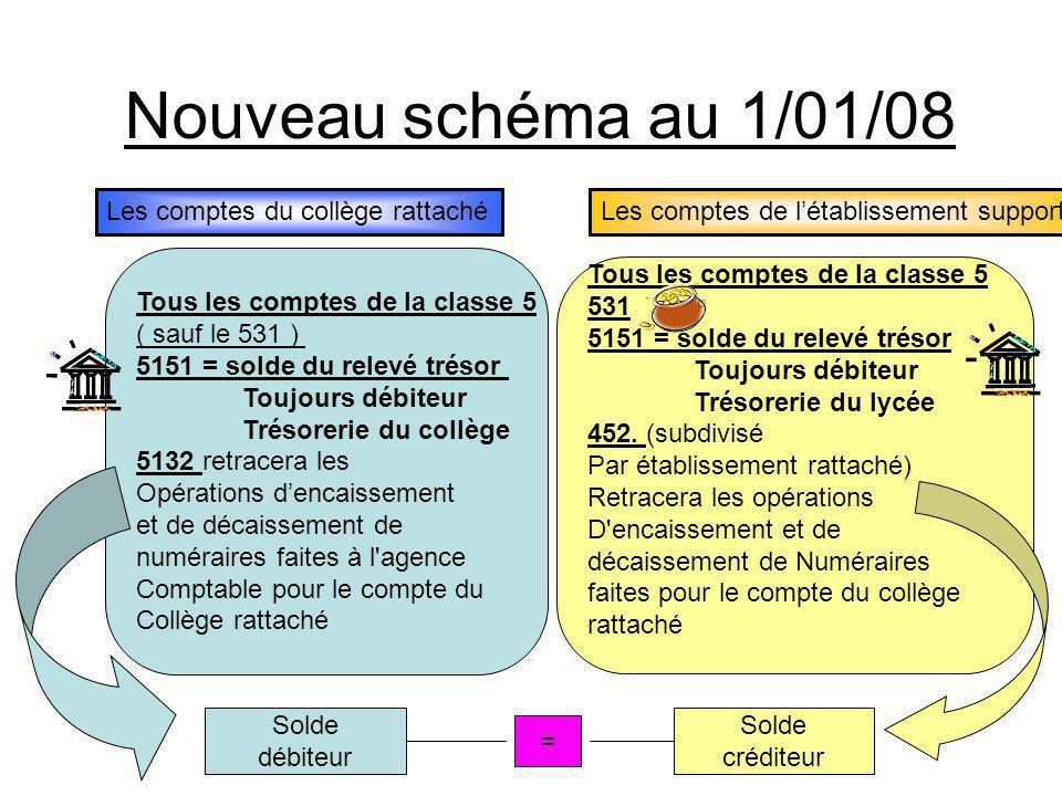 Nouveau schéma au 1/01/08 Les comptes du collège rattaché