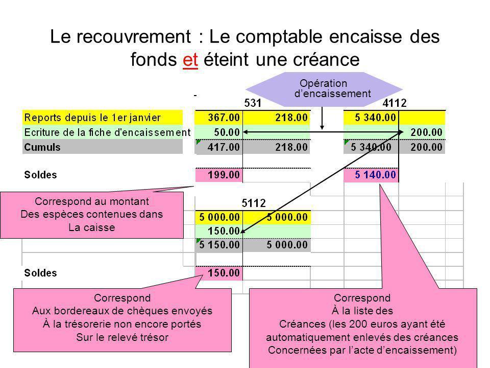 Le recouvrement : Le comptable encaisse des fonds et éteint une créance