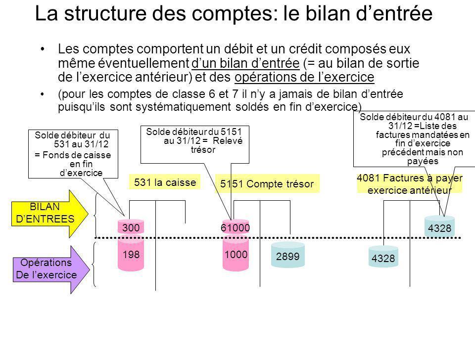 La structure des comptes: le bilan d'entrée