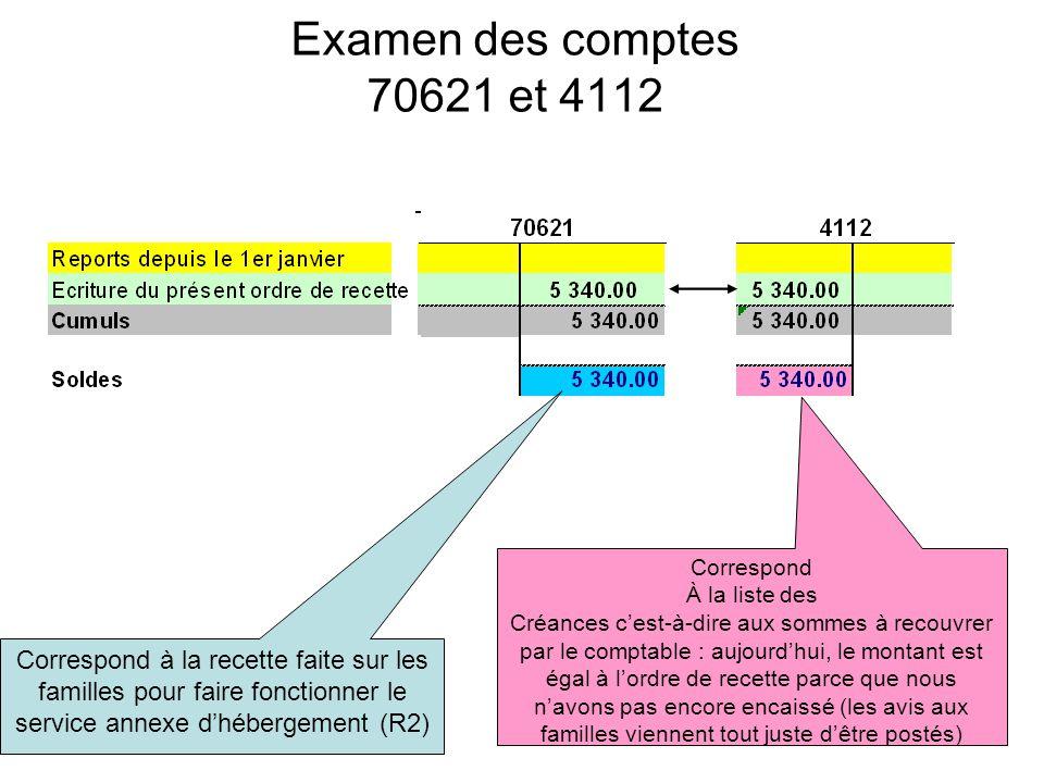 Examen des comptes 70621 et 4112 Correspond. À la liste des.