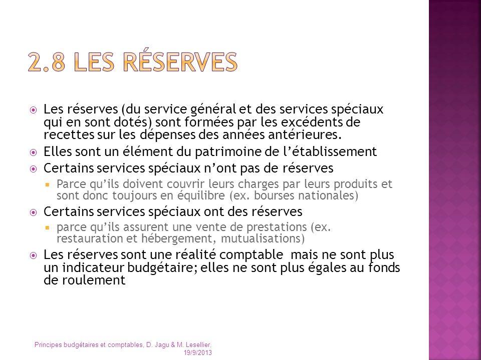 2.8 Les réserves