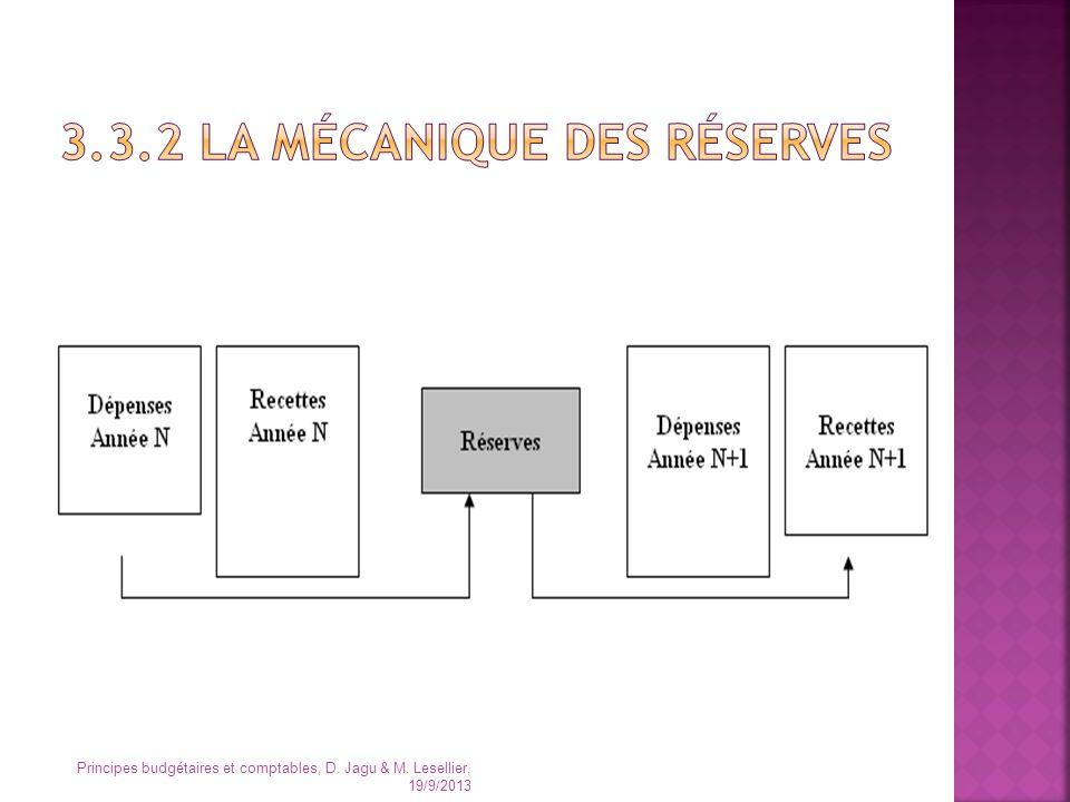 3.3.2 La mécanique des réserves