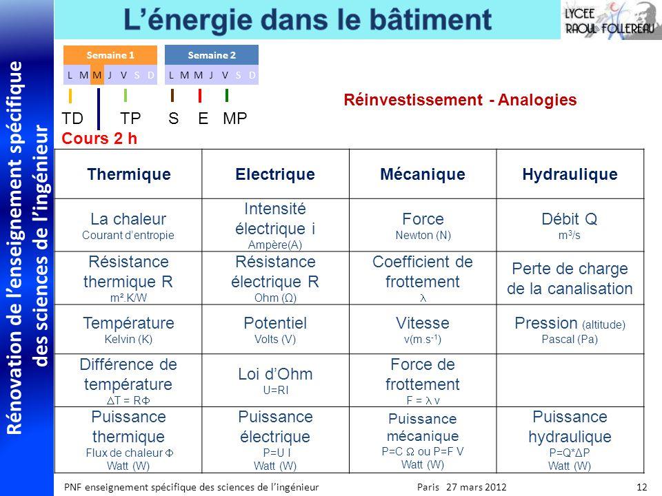 Réinvestissement - Analogies