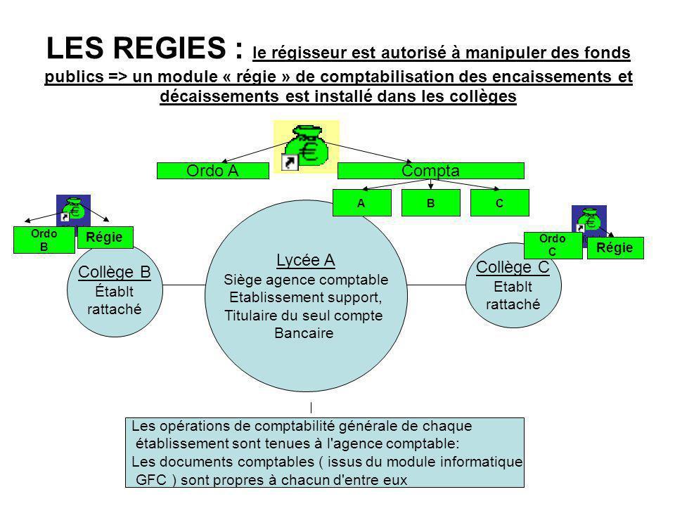 LES REGIES : le régisseur est autorisé à manipuler des fonds publics => un module « régie » de comptabilisation des encaissements et décaissements est installé dans les collèges