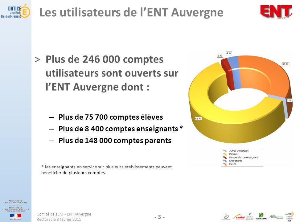 Les utilisateurs de l'ENT Auvergne