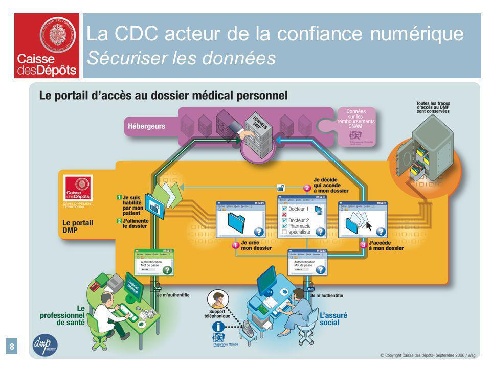 La CDC acteur de la confiance numérique Sécuriser les données