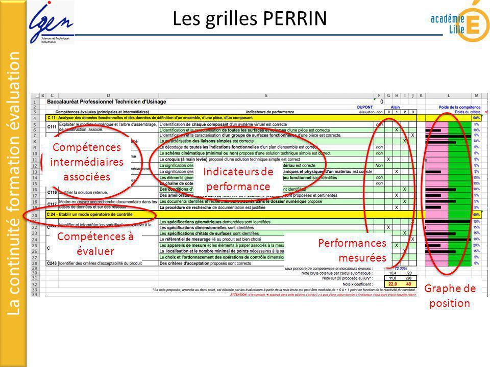 Les grilles PERRIN La continuité formation évaluation