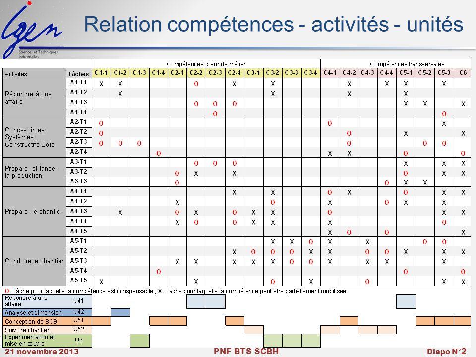 Relation compétences - activités - unités