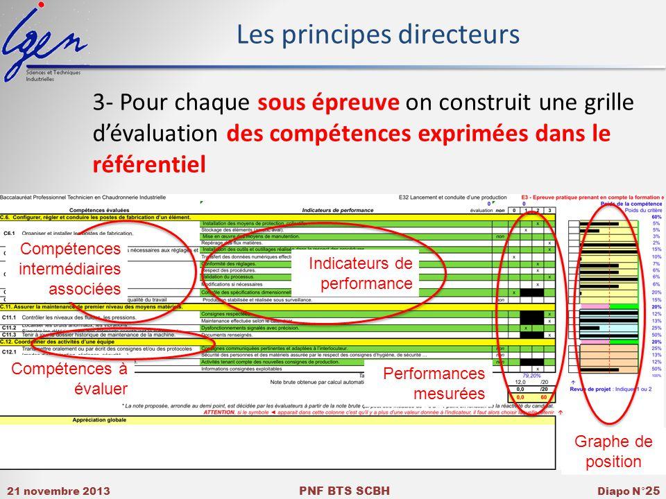 Les principes directeurs