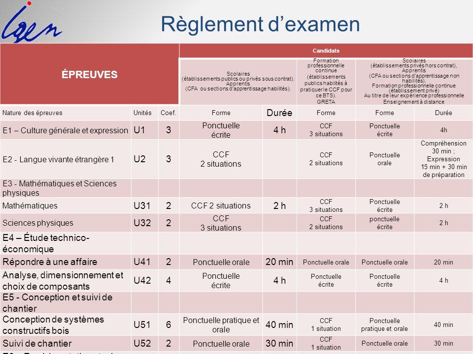 Règlement d'examen épreuves Durée U1 3 4 h U2 U31 2 2 h U32
