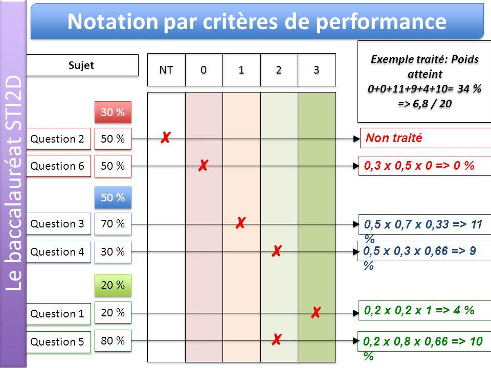 Notation par critères de performance Exemple traité: Poids atteint