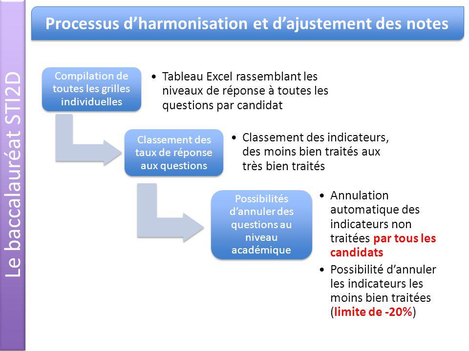 Processus d'harmonisation et d'ajustement des notes