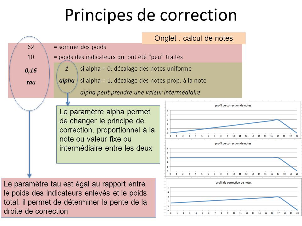 Principes de correction
