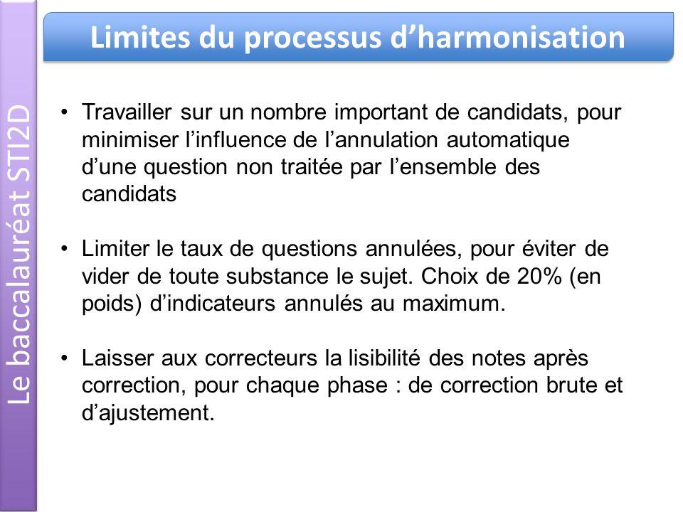 Limites du processus d'harmonisation