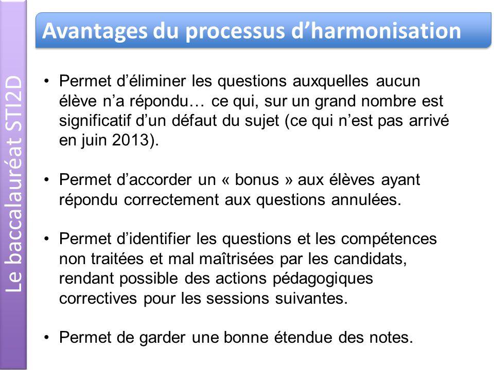 Avantages du processus d'harmonisation